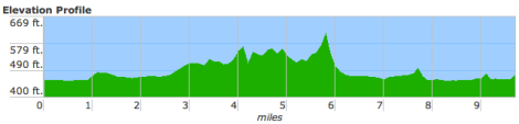 The elevation chart for the race. You can see the Iroquois park section.